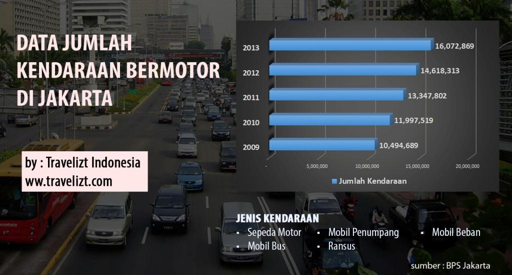 Jumlah kendaraan bermotor di Jakarta