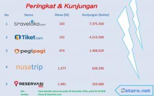 peringkat dan kunjungan aplikasi pemesan tiket di Indonesia