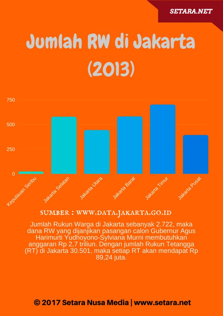 Jumlah RW di Jakarta (2013) setara.net