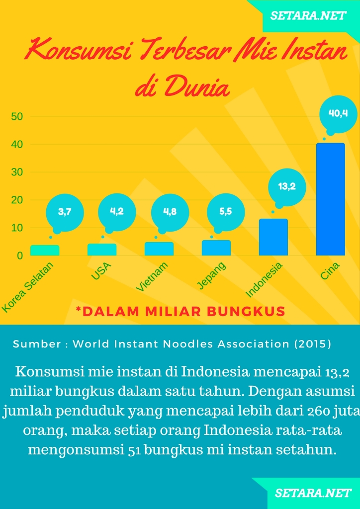 indonesia konsumen terbesar mi instan nomor 2 dunia. Infografis setara.net