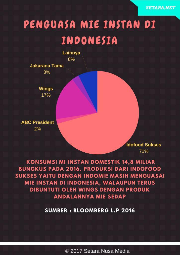 penguasa mie instan di indonesia