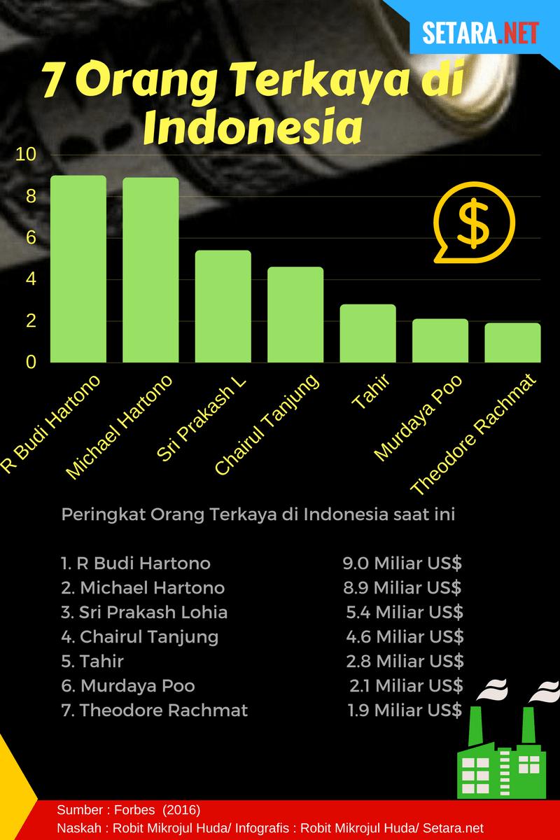 Daftar orang terkaya di Indonesia saat ini