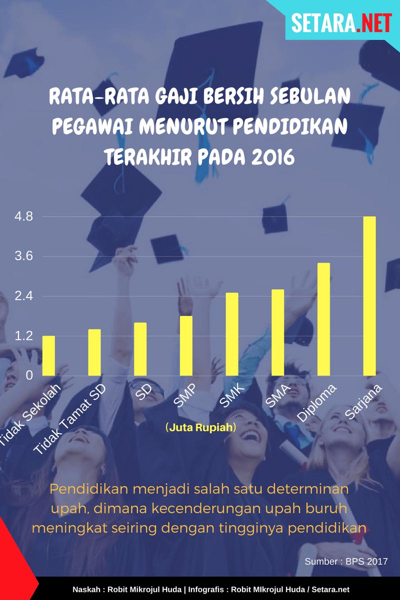 Rata-rata Gaji Bersih Sebulan Pegawai Menurut Pendidikan Terakhir pada 2016