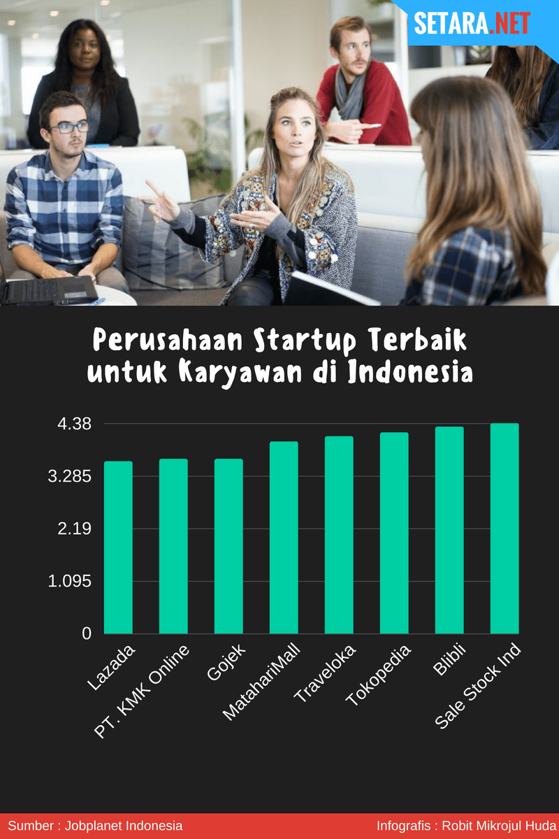 Startup ternyaman menurut karyawan di Indonesia