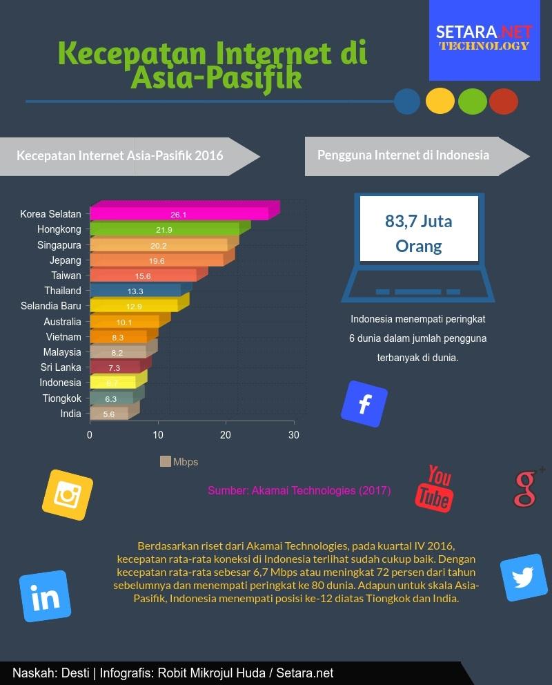 Kecepatan Internet di Asia-Pasifik pada tahun 2016