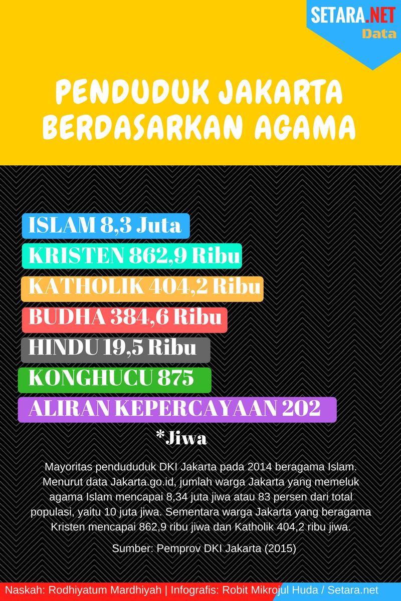 Penduduk Jakarta Berdasarkan Agama
