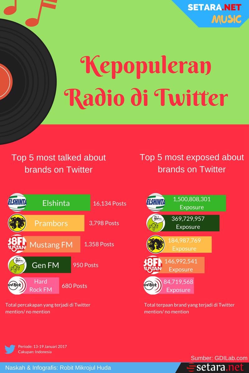 Radio Terpopuler di Twitter