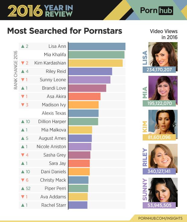 bintang film dewasa terpopuler versi pornhub pada 2016