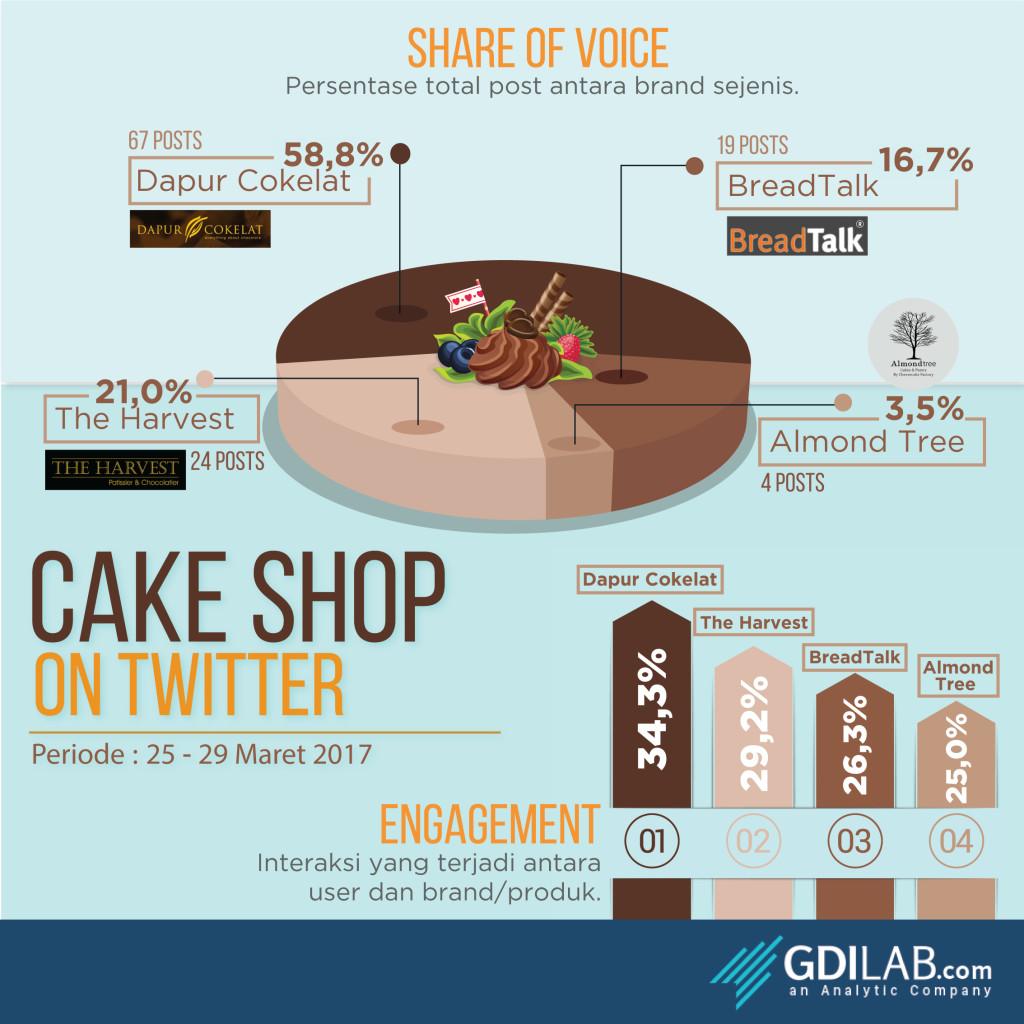 Cake shop terpopuler di Twitter