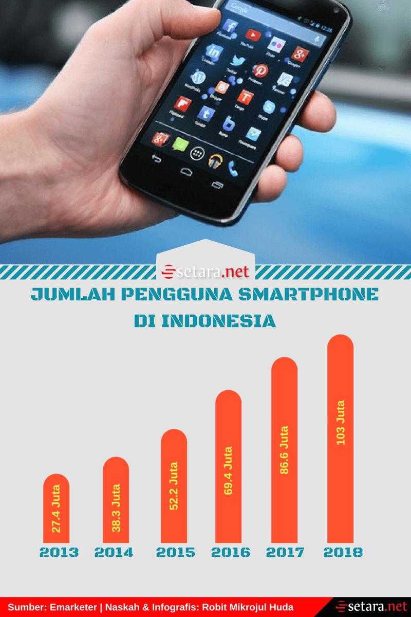 Jumlah Pengguna Smartphone di Indonesia