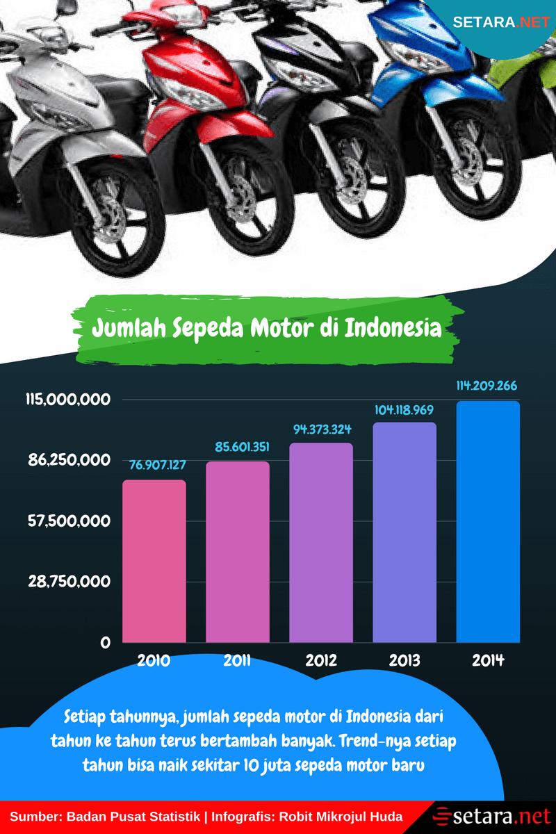 Jumlah Sepeda Motor di Indonesia