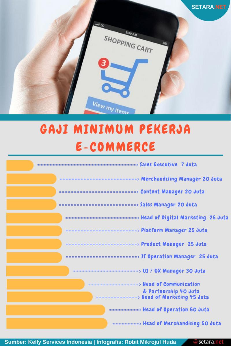 Gaji Minimum pekerja E-Commerce di Indonesia | Setara.net