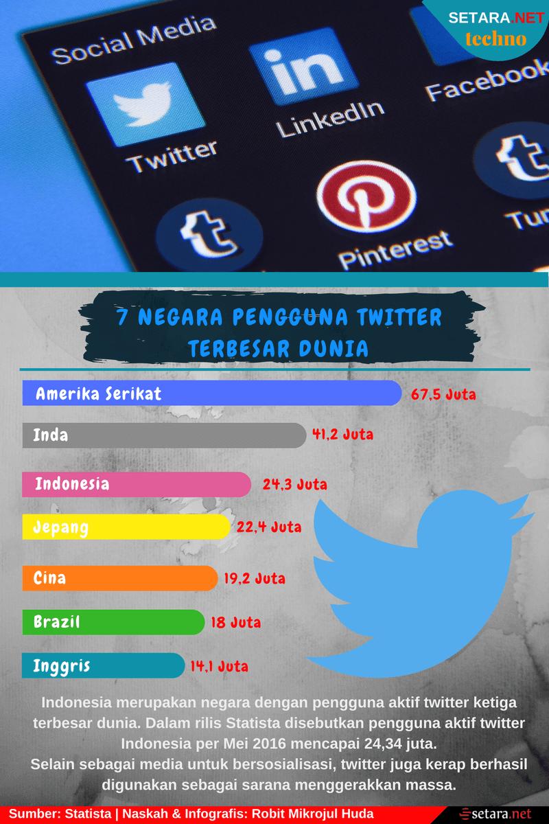 7 Negara Pengguna Twitter Terbesar di Dunia