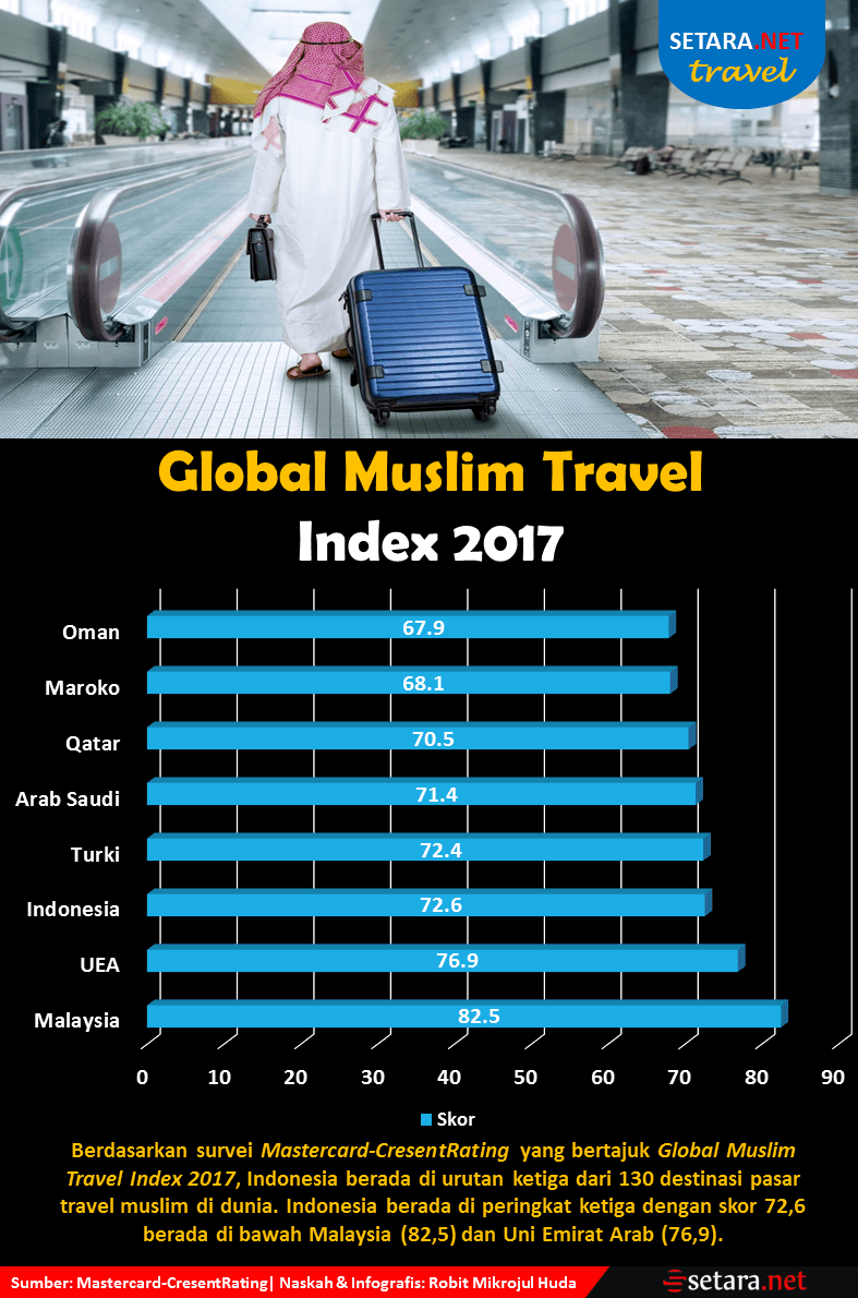 Global Muslim Travel Index 2017