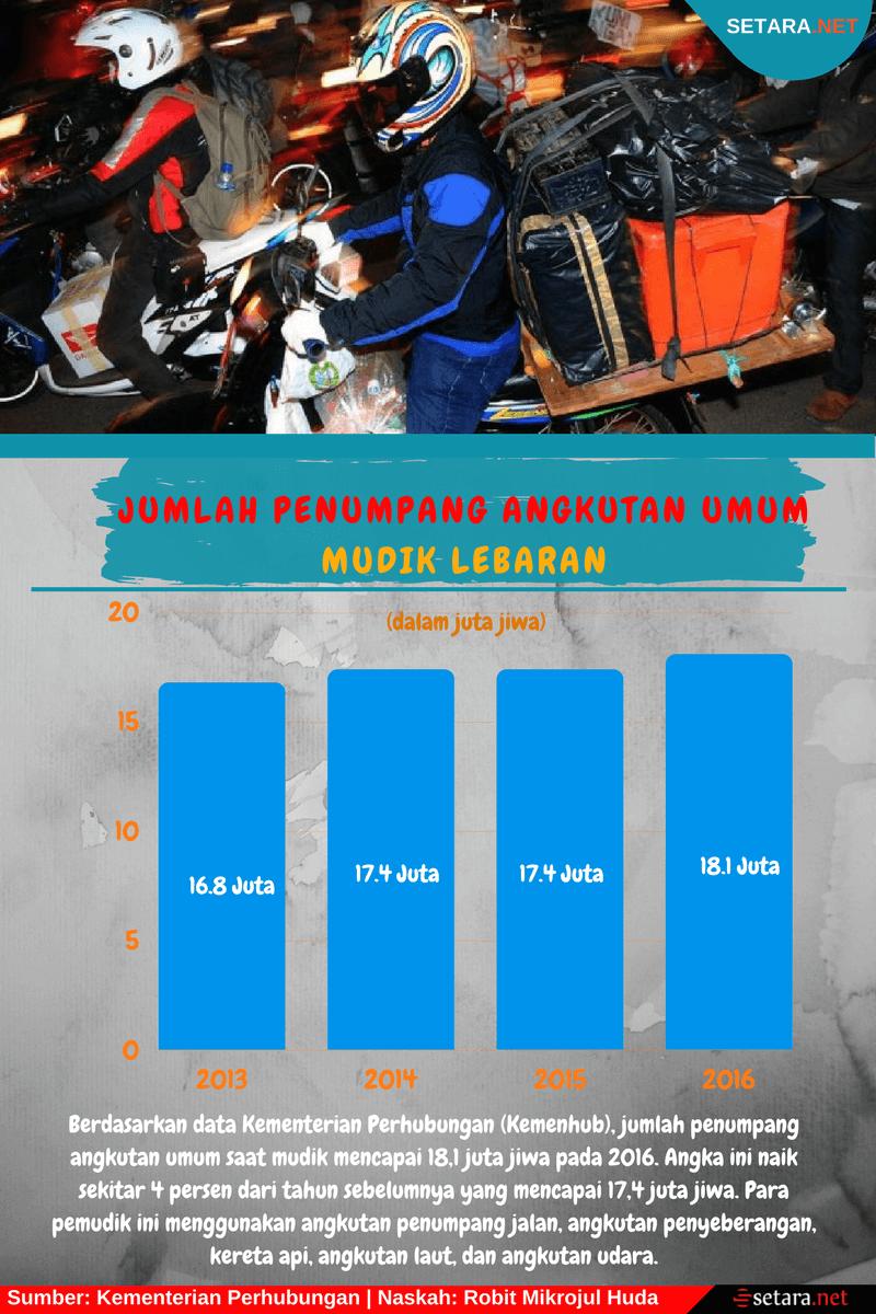 Jumlah Penumpang Angkutan Umum Mudik Lebaran