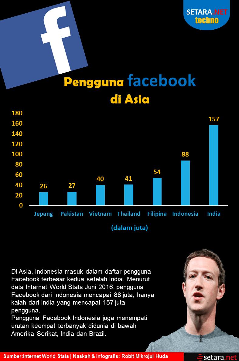 Pengguna Facebook di Asia