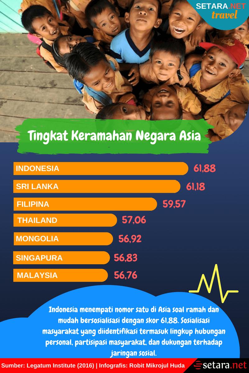 Tingkat Keramahan Negara Asia
