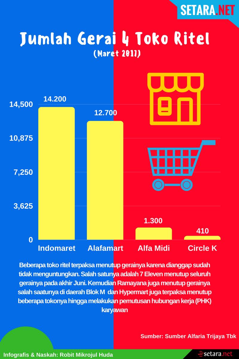 Jumlah Gerai 4 Toko Ritel di Indonesia