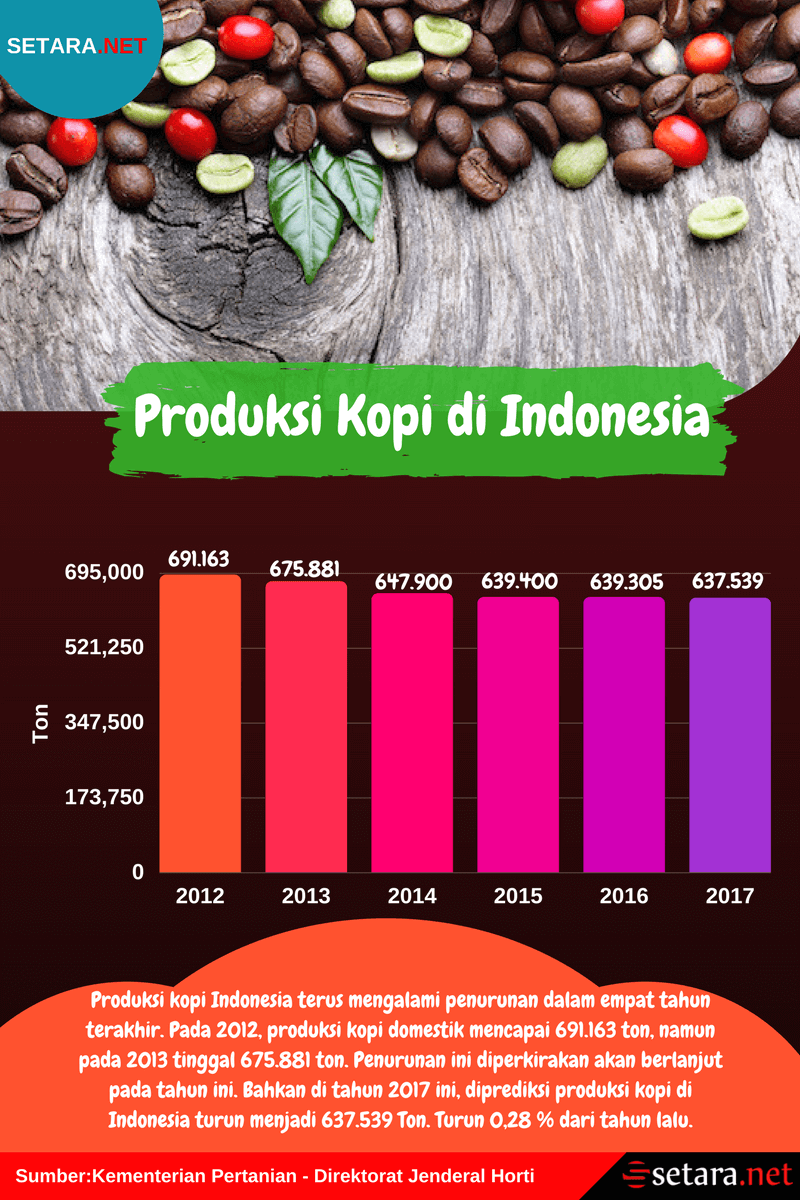 Produksi Kopi di Indonesia