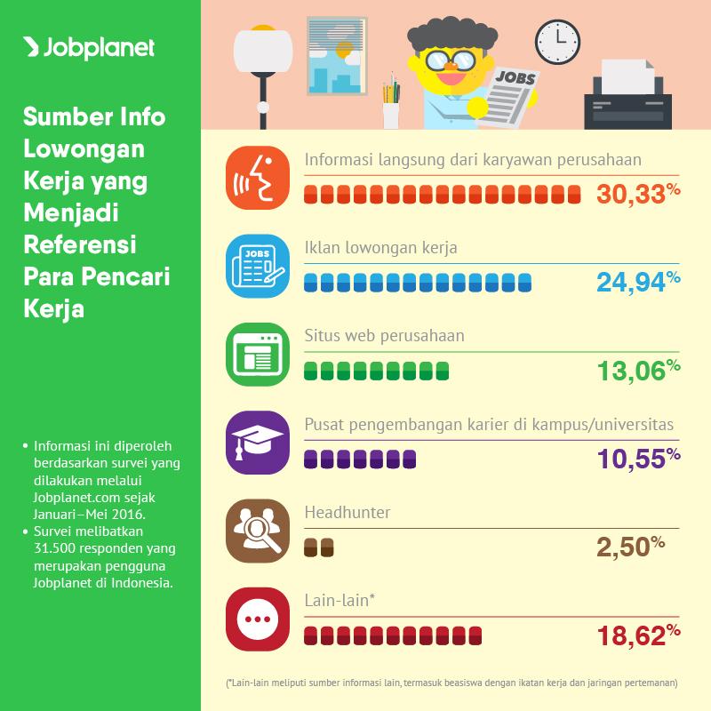 Sumber Info Lowongan Kerja