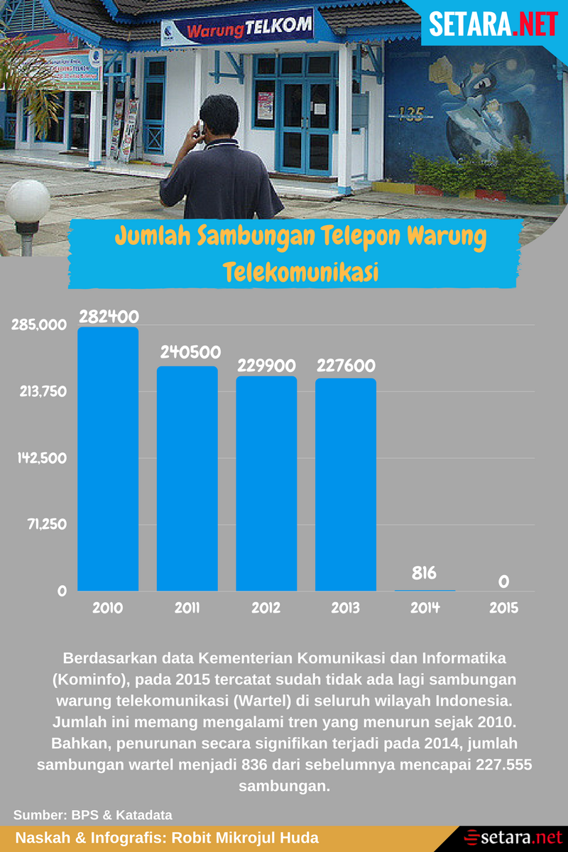 Jumlah Wartel di Indonesia