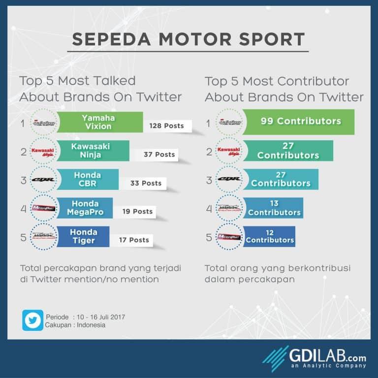 Motor Sport Terpopuler di Twitter