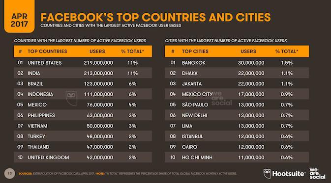 Ranking Neara dan Kota Terbanyak di Facebook