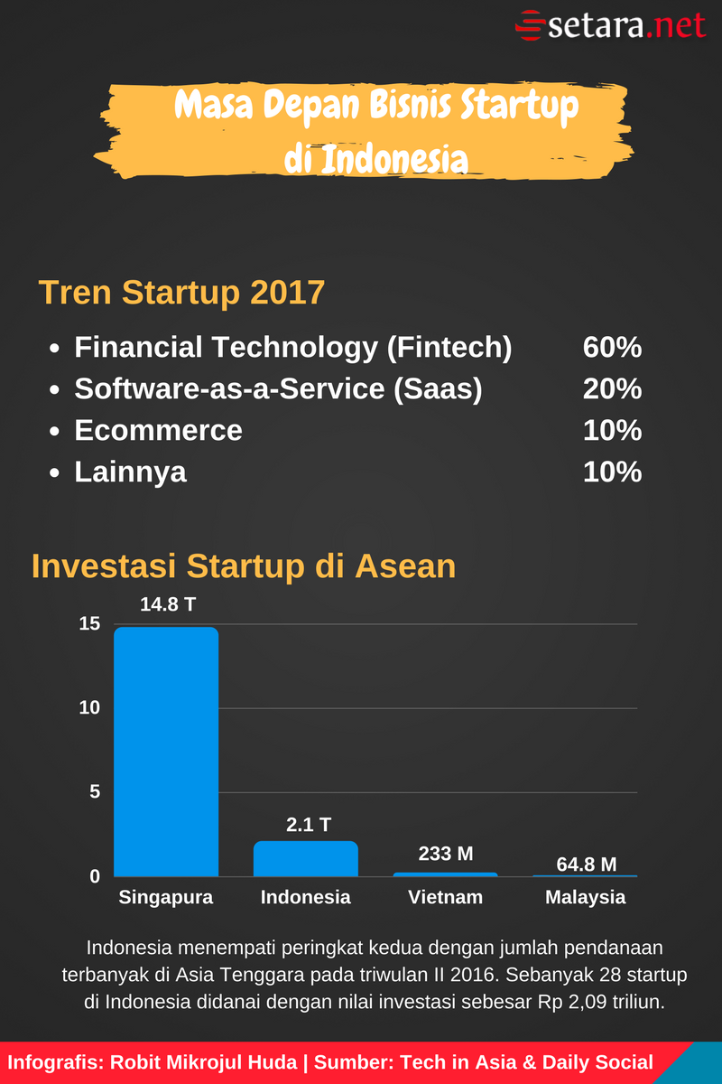 Kategori Startup Lokal 2017