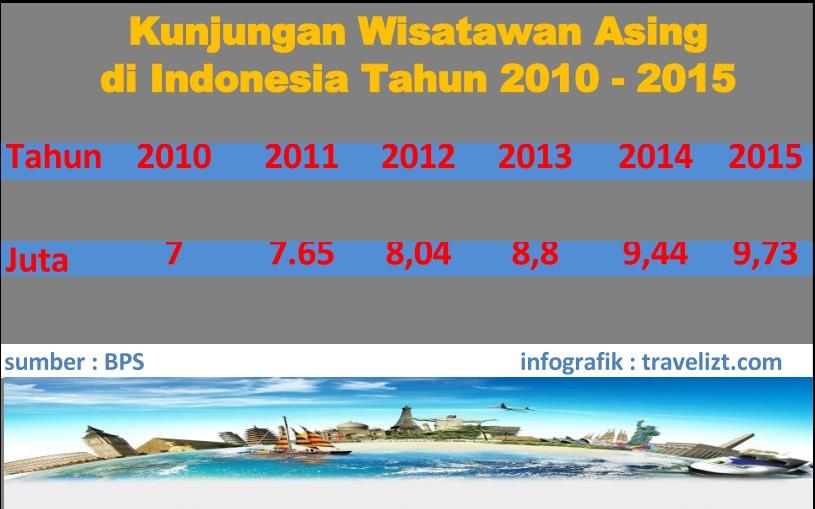 Kunjungan wisatawan asing di Indonesia tahun 2010 - 2015.