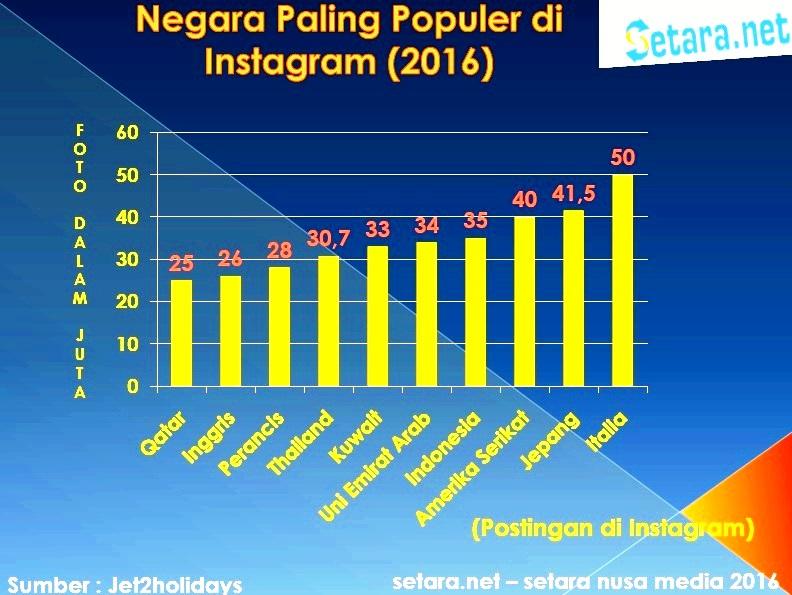 negara terpopuler di Instagaram