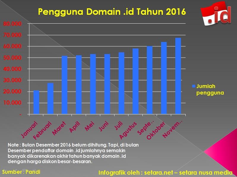 jumlah pengguna domain id