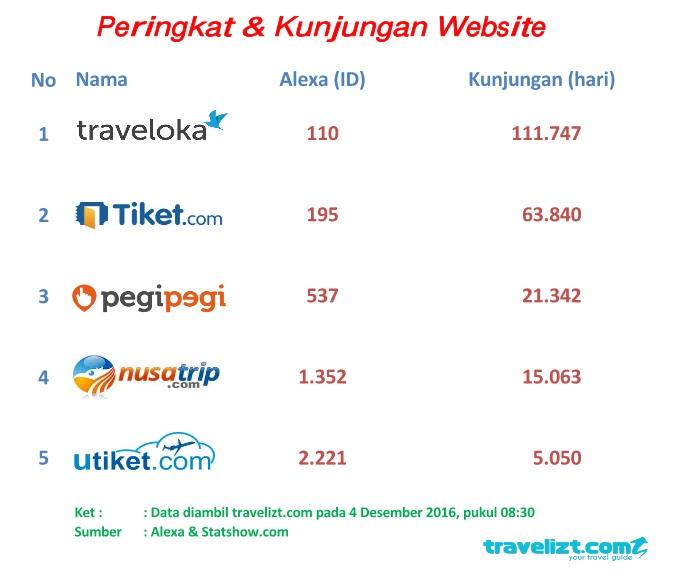 peringkat website booking tiket pesawat indonesia