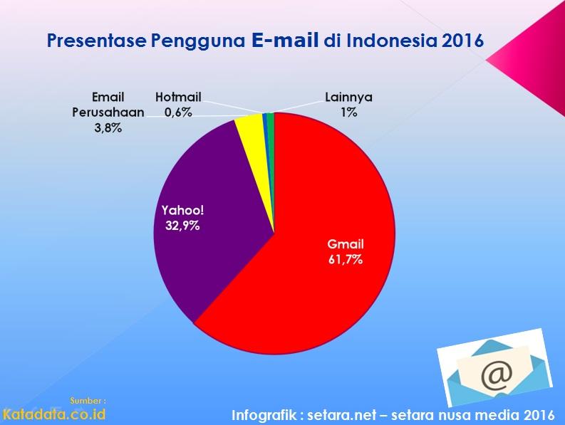 presentase pengguna email di Indonesia tahun 2016