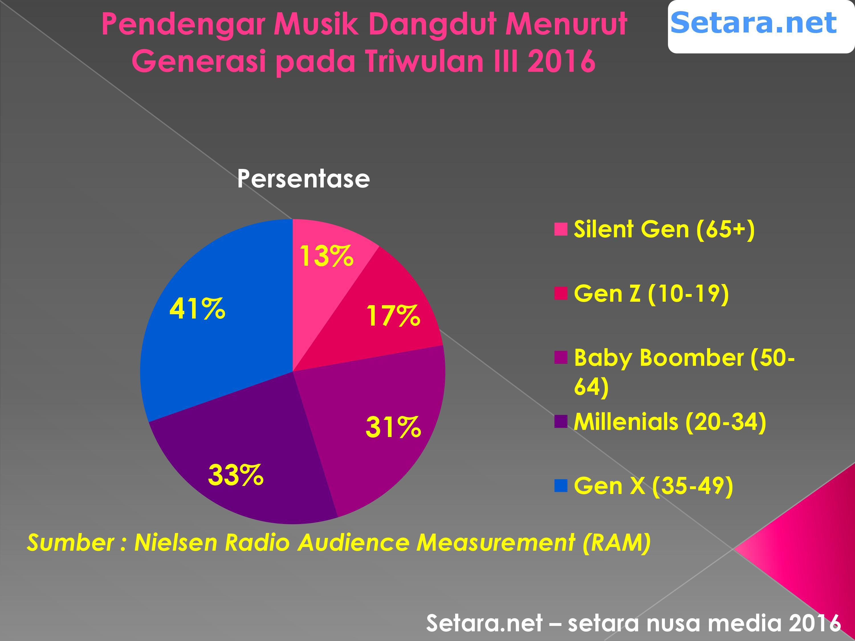 survey pendengar musik dangdut