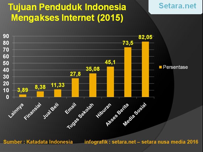 tujuan penduduk indonesia menggunakan internet