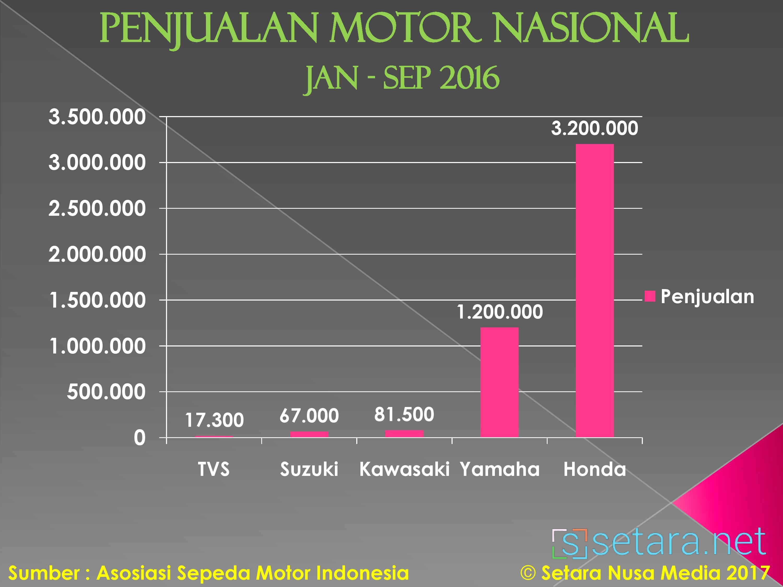 Penjualan Motor di Indonesia Jan - Sept 2016