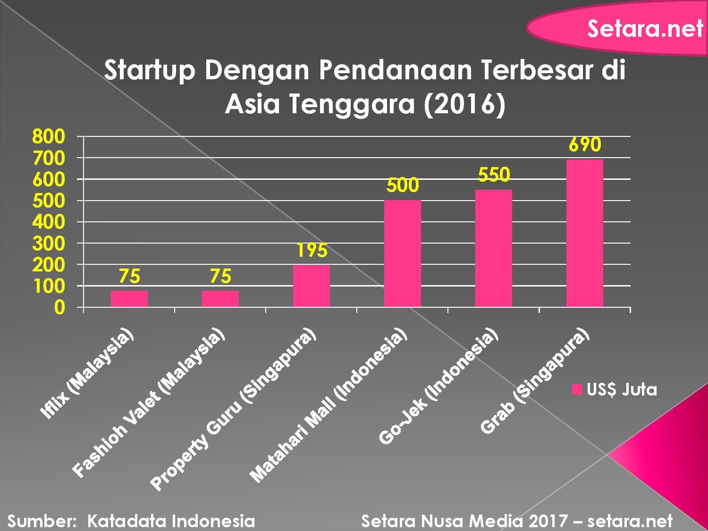 Pendanaan Startup di Asia Tenggara, 2016