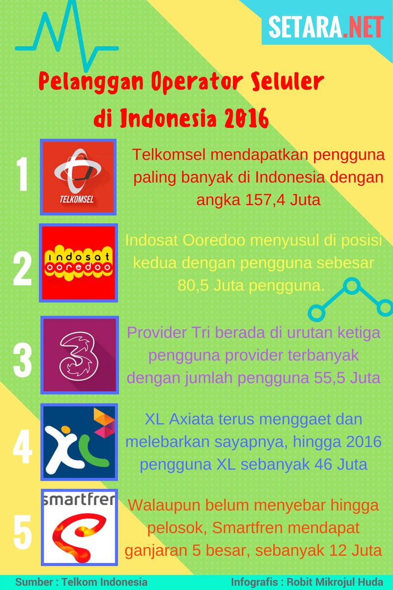 Pelanggan Operator Seluler di Indonesia 2016