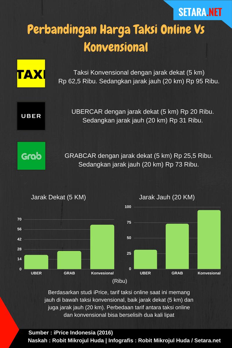 Perbedaan tarif Taksi konvensional dengan Taksi online