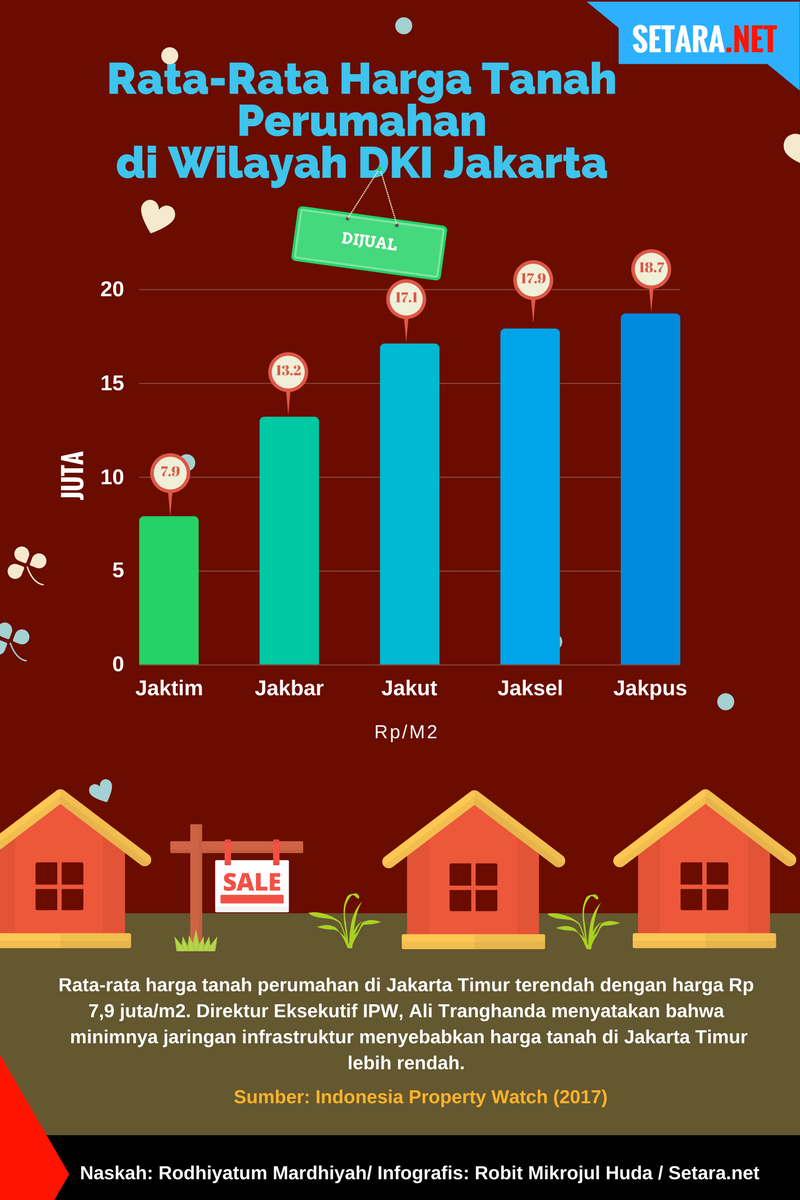 Harga tanah perumahan di Jakarta