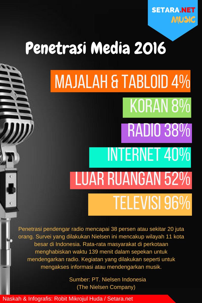 Penetrasi Media di Indonesia 2016