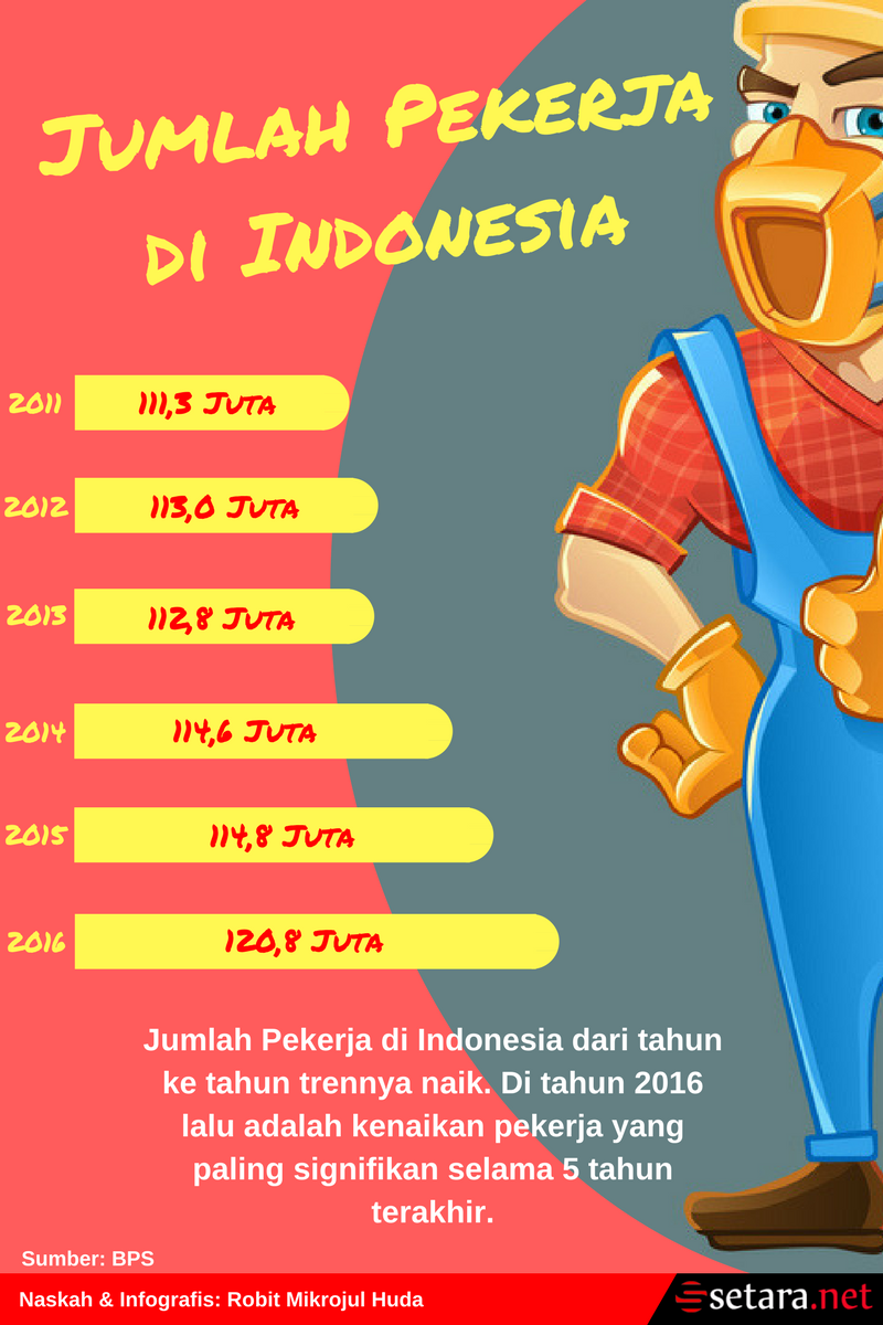 Jumlah Pekerja di Indonesia
