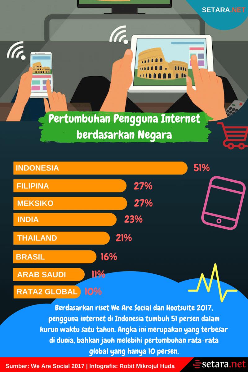 Pertumbuhan Pengguna Internet di Dunia dan Indonesia