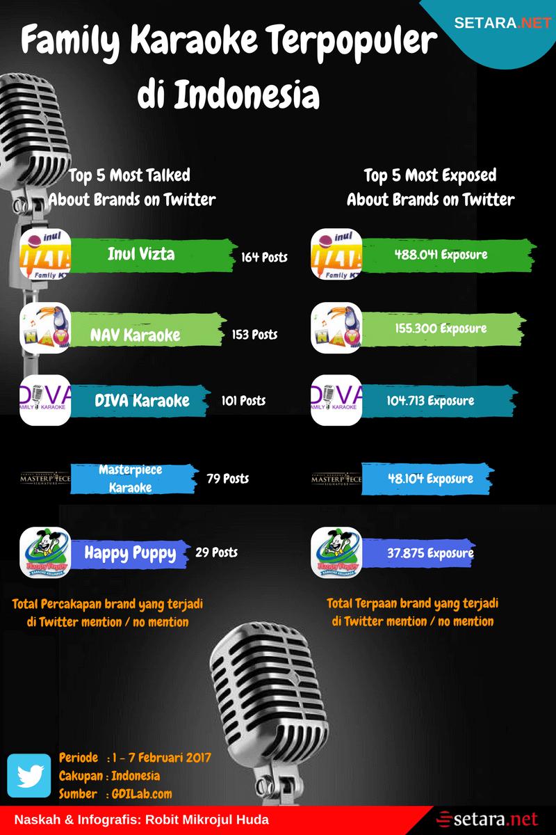 Tempat Karaoke Keluarga Terpopuler di Indonesia   Setara.net