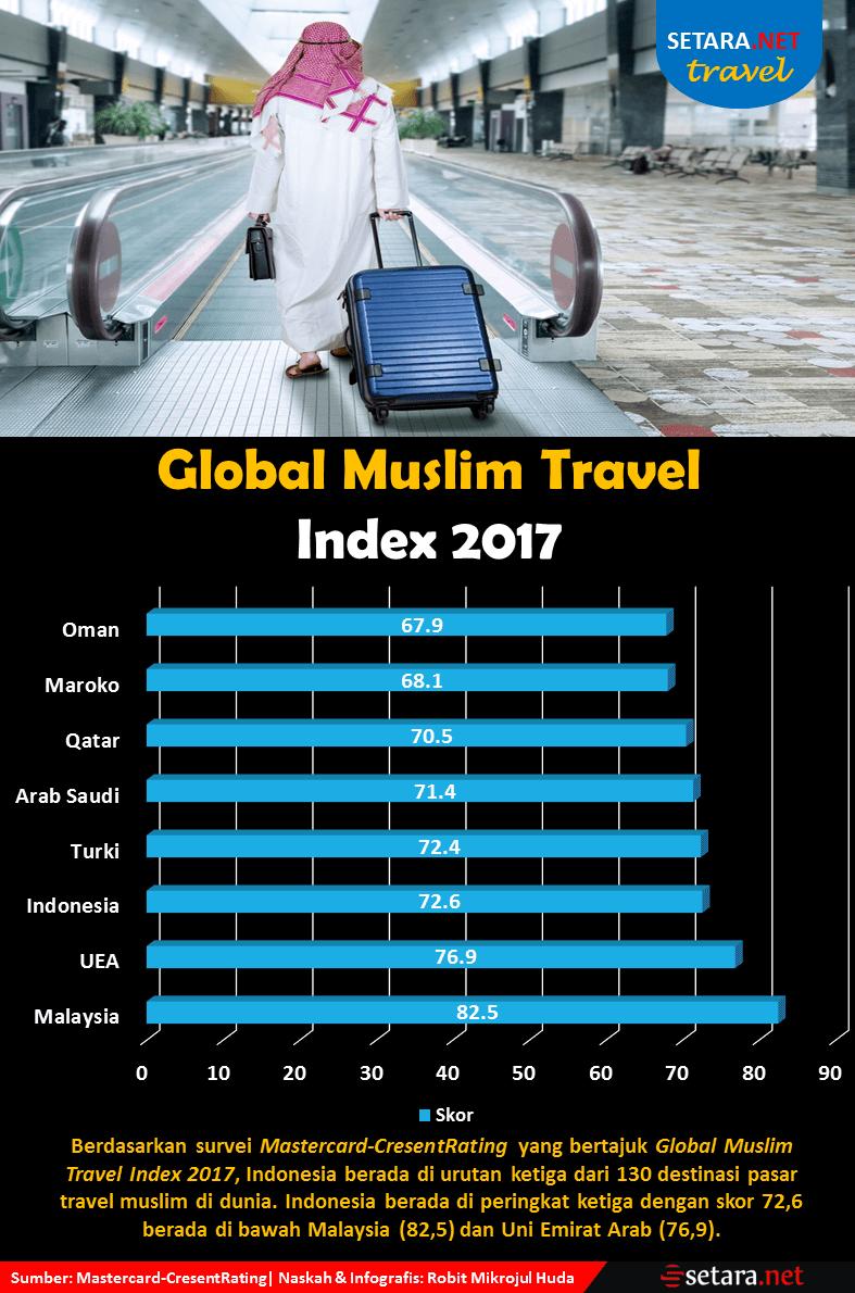 Global Muslim Travel Index 2017