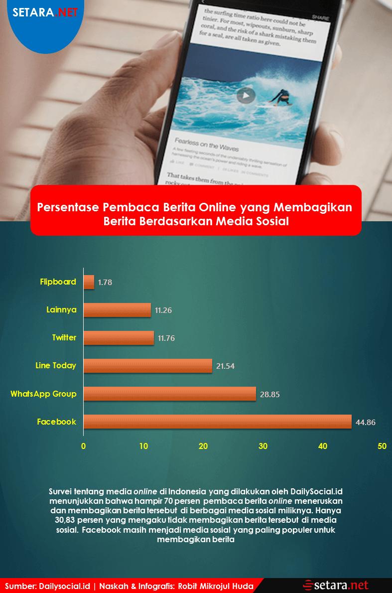 Persentase Pembaca Berita Online yang Membagikan Berita Berdasarkan Media Sosial