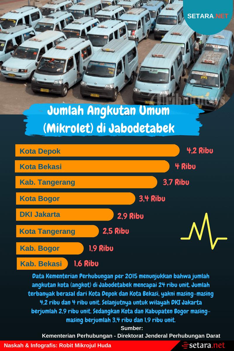 Jumlah Angkutan Umum (Mikrolet) di Jabodetabek
