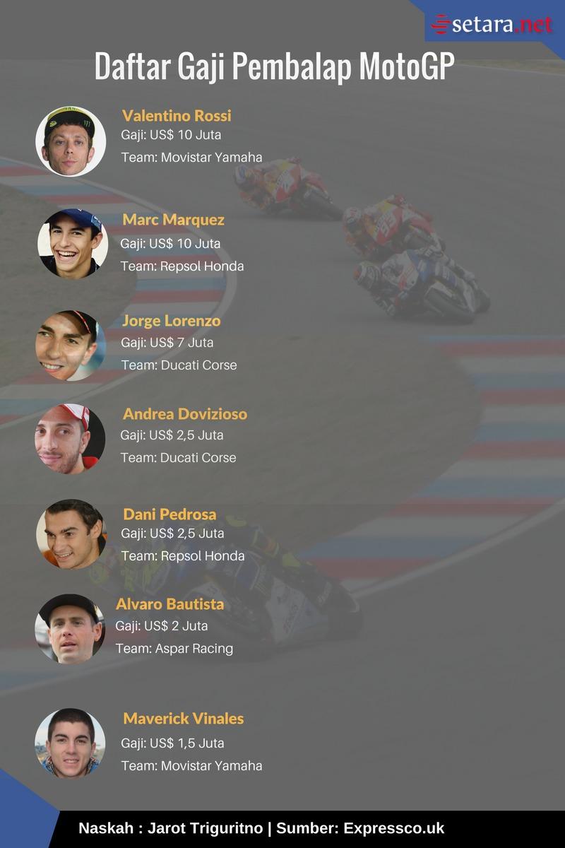 Gaji Pembalap MotoGP 2017