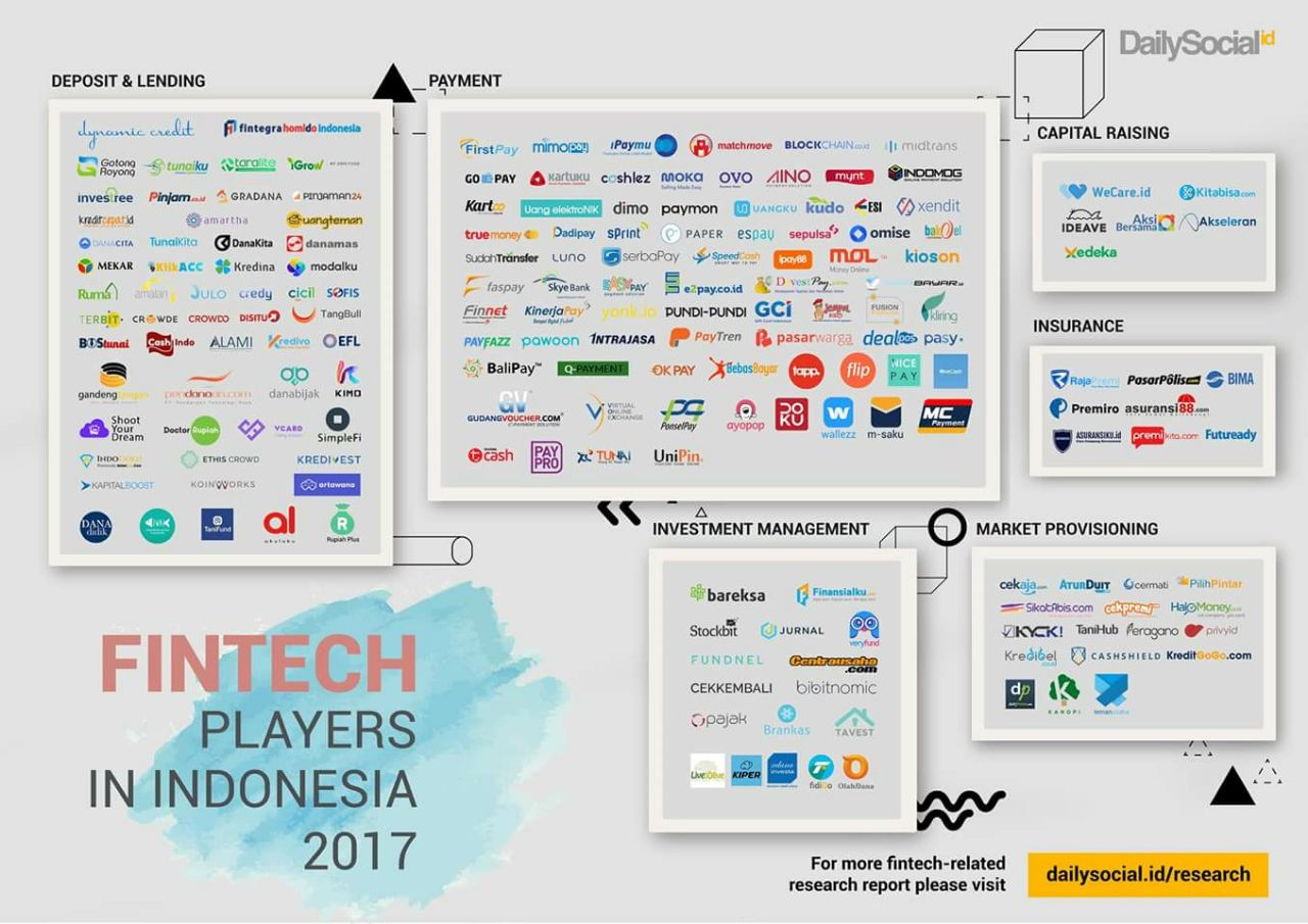 Startup Fintech Indonesia 2017