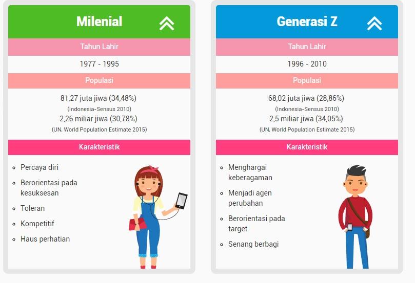 Generasi Milenial dan Generasi Z